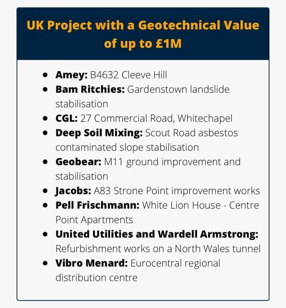 Geobear ehdolla Ground Engineering Awards -tapahtumassa